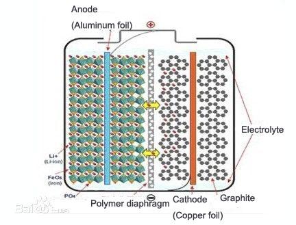 LiFePO4 structure
